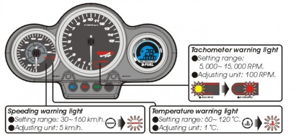 GP Style Cockpit für Peugeot Speedfight